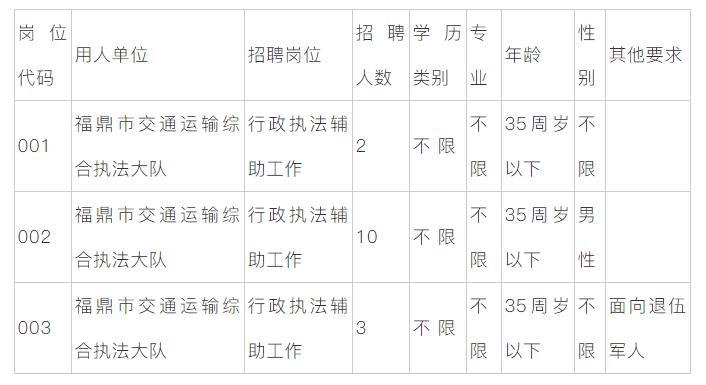福建宁德福鼎市交通运输综合执法大队行政执法辅助工作招聘公告