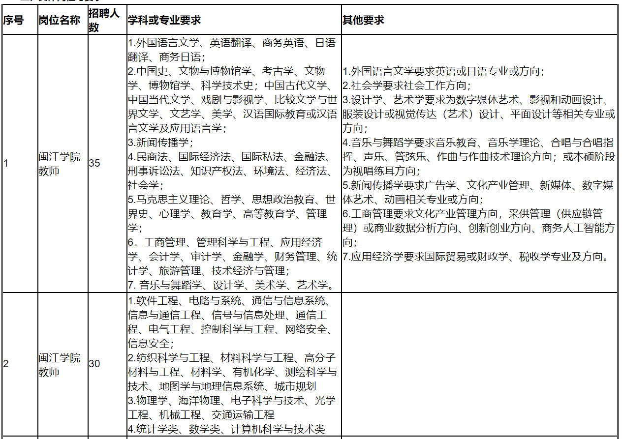 闽江学院2021年度高层次人才招聘公告